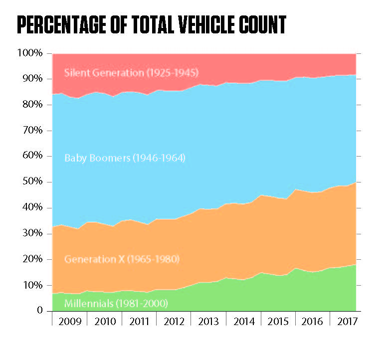 Percentage of total vehicle count