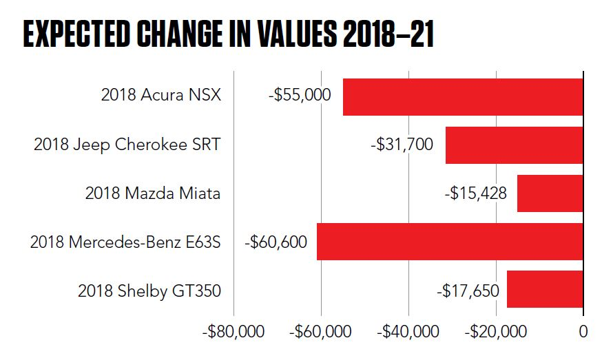 expected change in values chart
