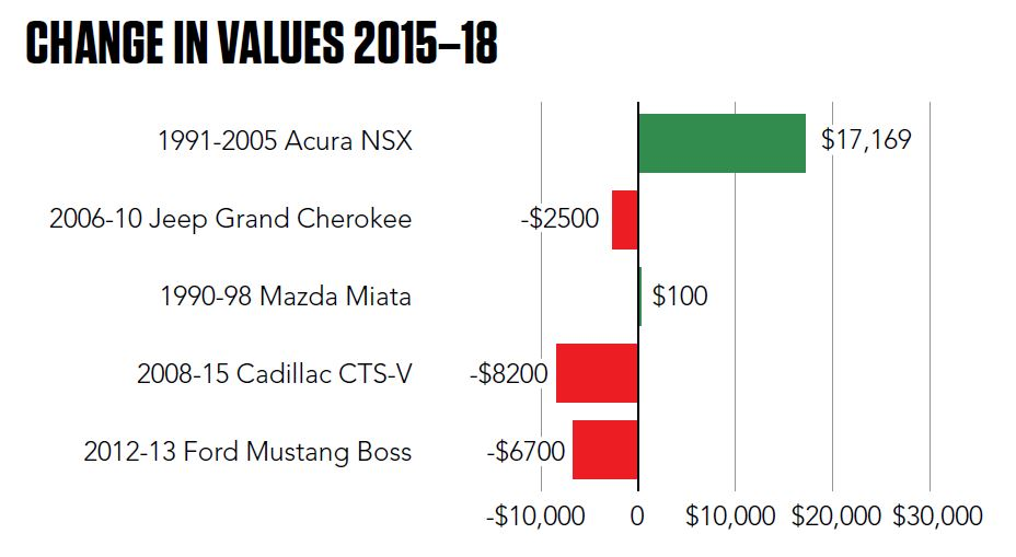chnages in value chart