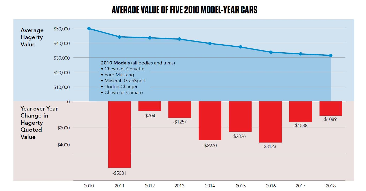 average value of model-year cars