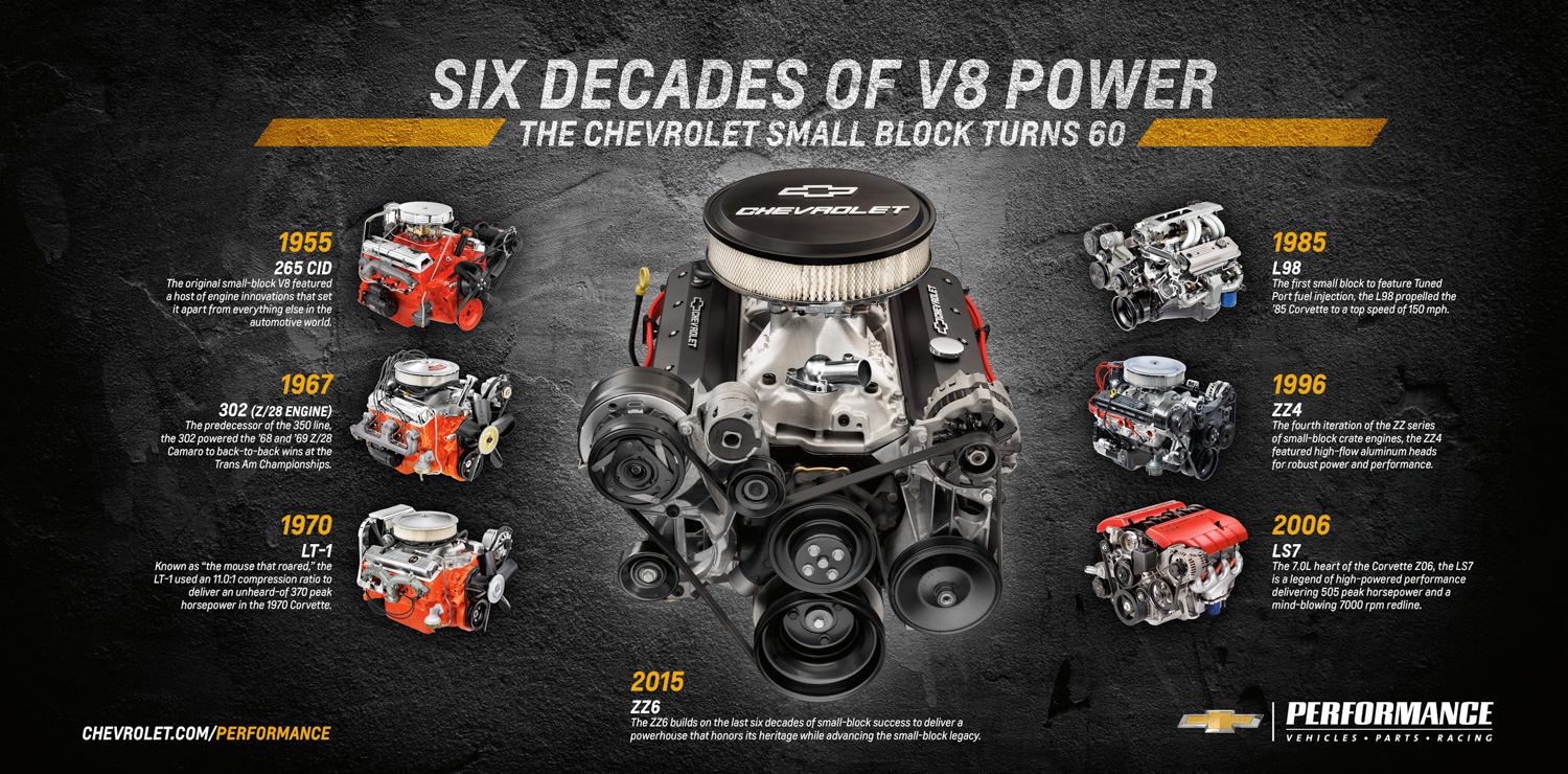 GM Performance ZZ6 engine