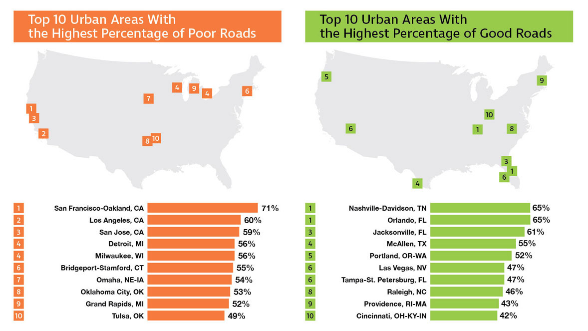 Top 10 cities with the best and worst roads in America