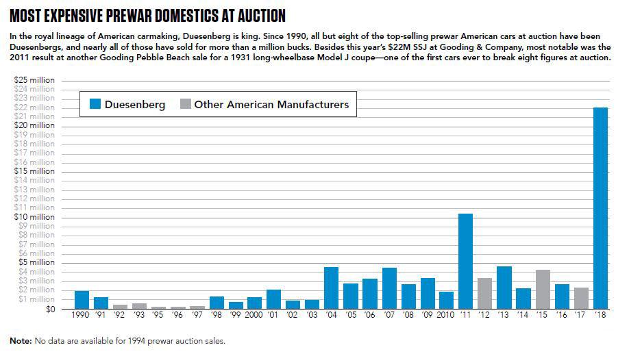 Most expensive Prewar domestics at auction