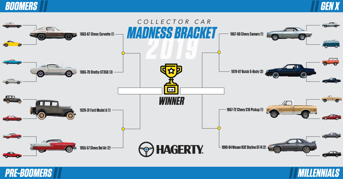 2019 Collector Car Madness Bracket: Round 2 heats up