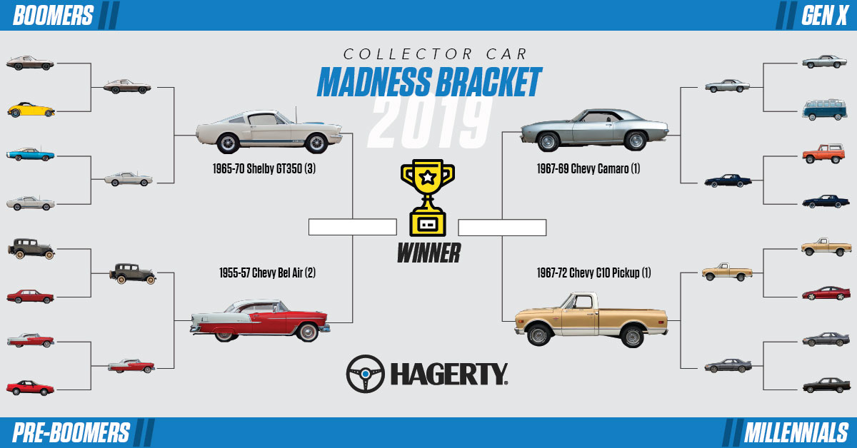 2019 Collector Car Madness Bracket: Round 3 brings the Semifinals