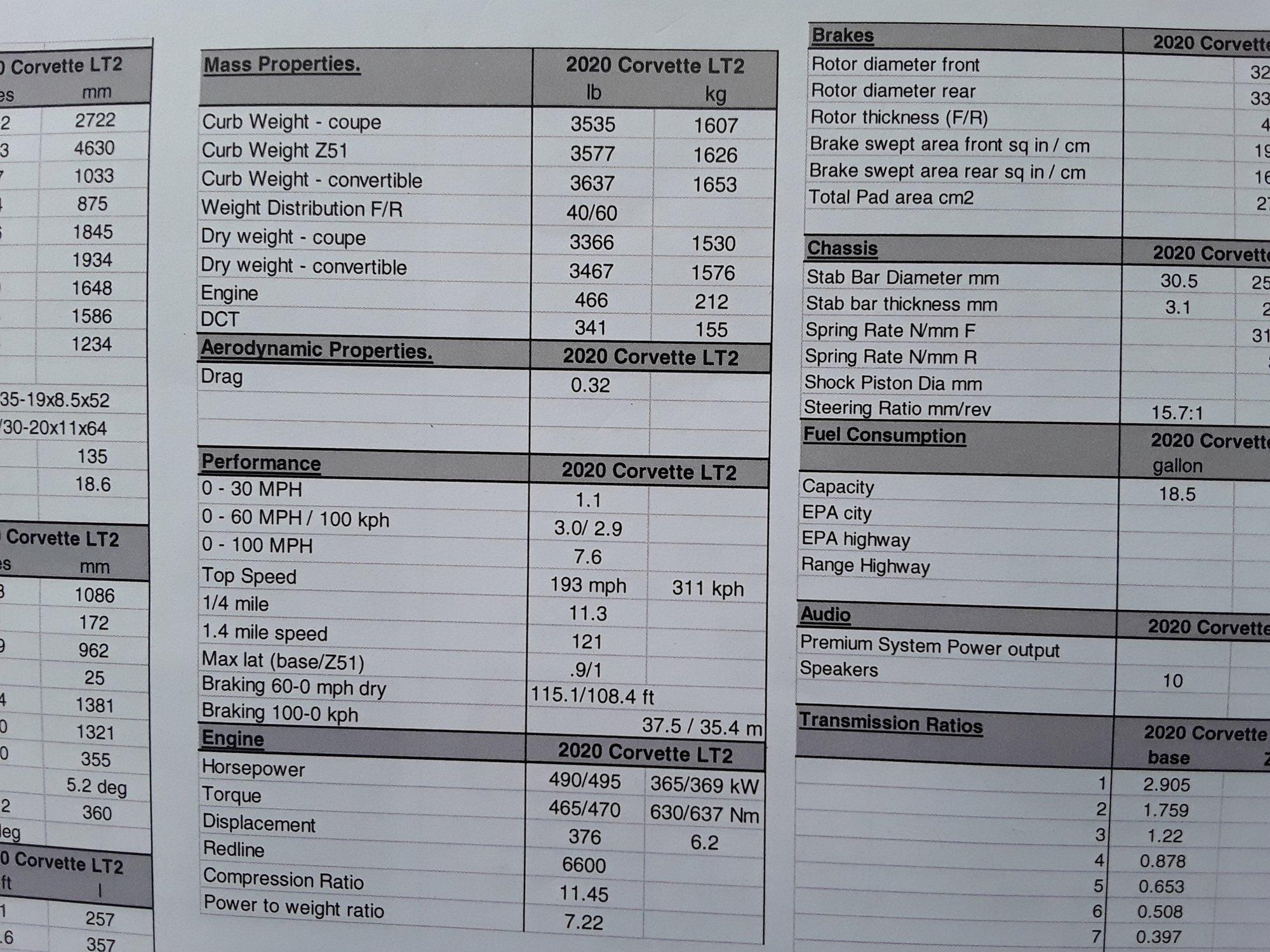 Corvette Spec sheet