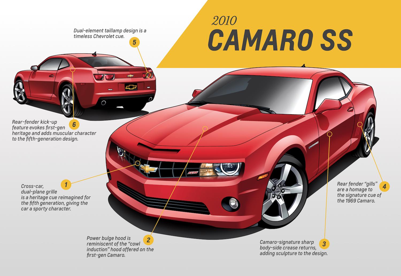 2010 Gen 5 Chevrolet Camaro SS