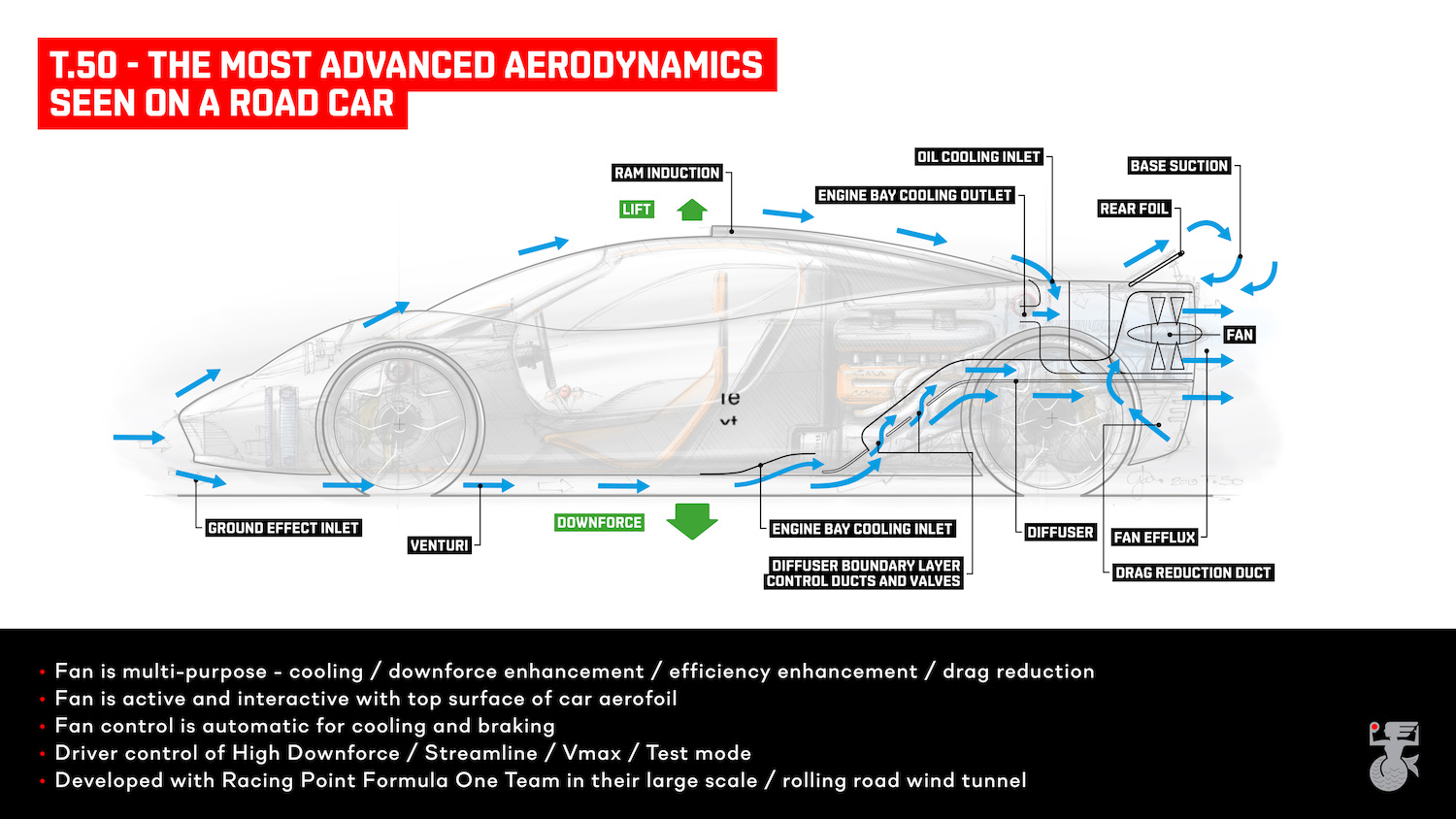 t50 aerodynamic specs diagram