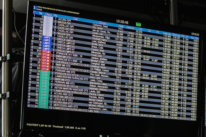 2020 Rolex 24 Daytona Lap Standings