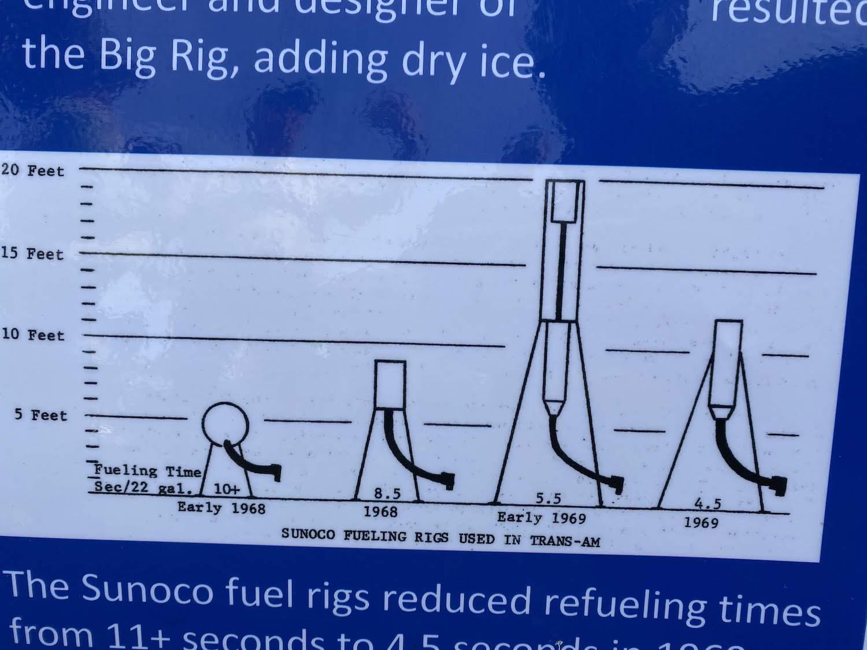 sunoco fueling rigs diagram
