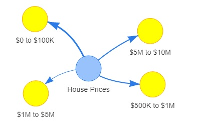 Housing sales forecast