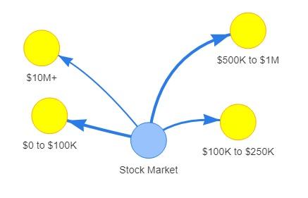 Stocks sales forecast