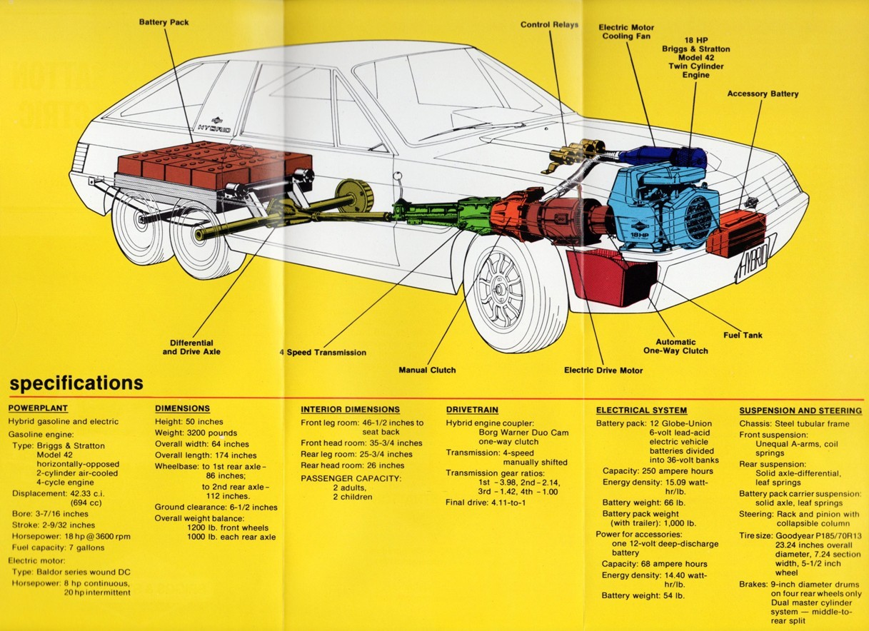 hybrid electric vehicle concept specifications graphic