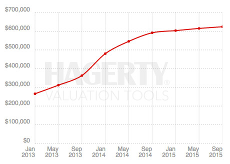 Hagerty Valuation Tool >> Classic Car Truck And Motorcycle Values Hagerty Valuation Tool
