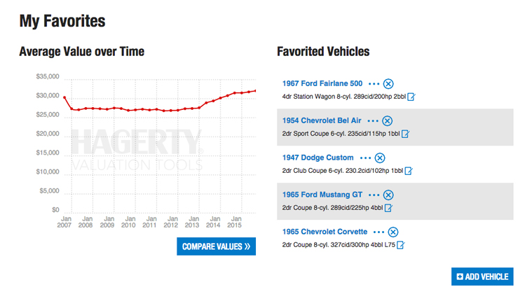 Hagerty Valuation Tool >> Classic Car Truck And Motorcycle Values Hagerty Valuation
