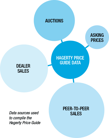 Hagerty Price Guide >> Hagerty Car Values Antique Cars Hagerty Valuation Tool